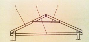 Какие типы крыш бывают и что лучше для дома. Крыша для каждого жилища, является основным завершающим элементом.